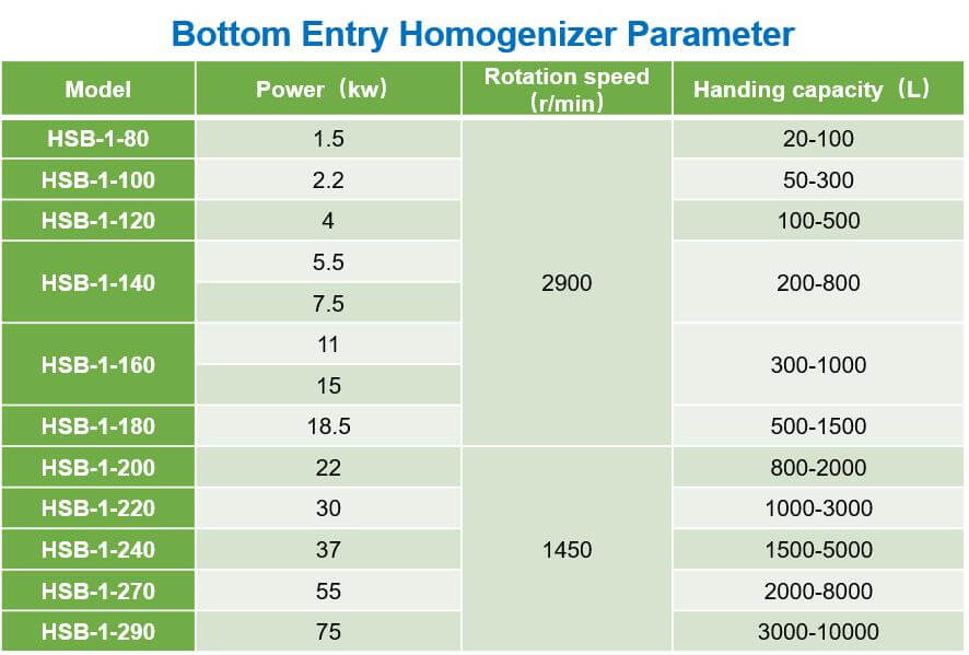 Bottom-Entry-Homogenizer-Parameter