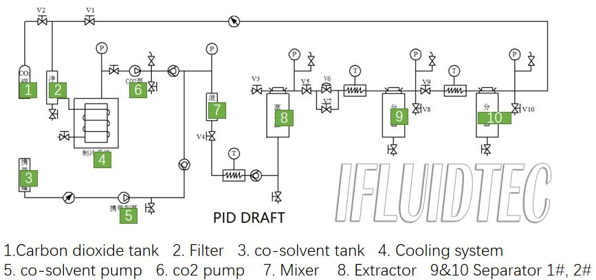 C02-extraction-process-ifluidtec