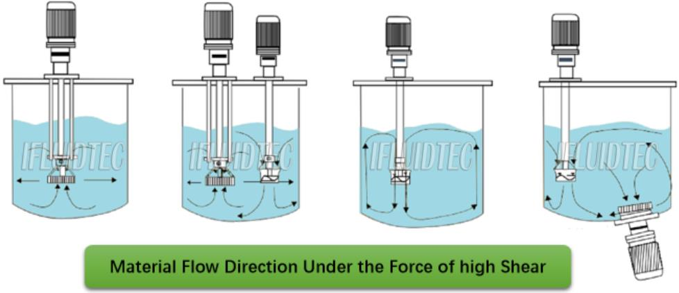 Material-Flow-Direction-Under-the-Force-of-high-Shear-ifluidtec