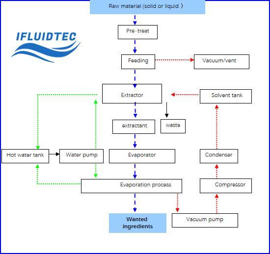butane-extraction-machine-work-process-ifluidtec
