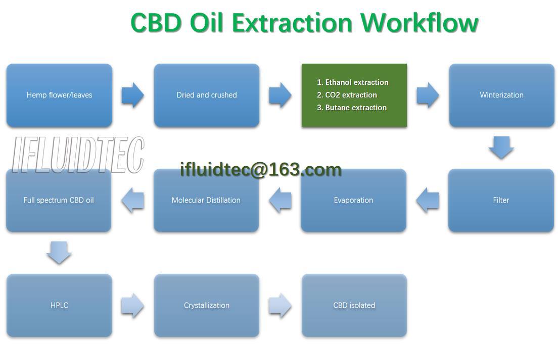 cbd-oil-extraction-workflow-3-methods-ifluidtec