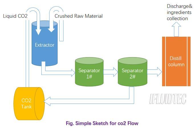 co2-extractor-workflow-ifluidtec
