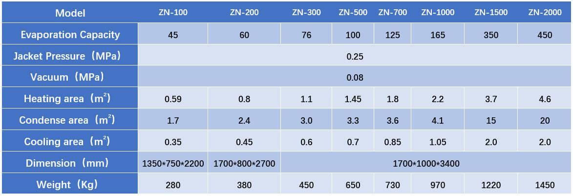herb-material-vacuum-evaporator-parameter