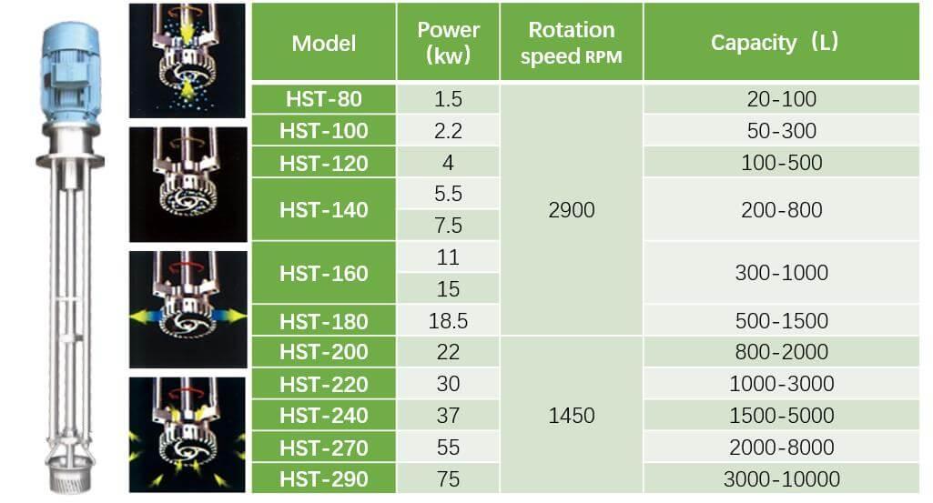 high-shear-homogenizer-dimension