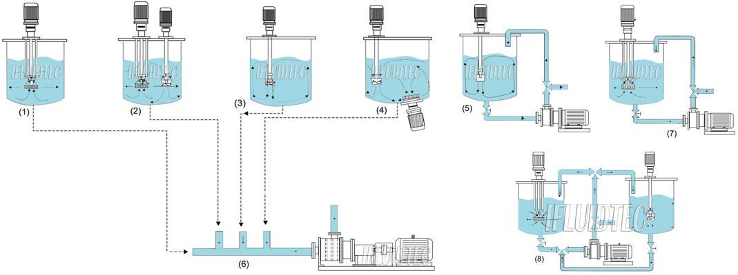 high-speed-homogenizing-tank-ifluidtec