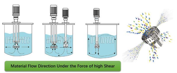high-speed-mixer-liquid-flow-ifluidtec