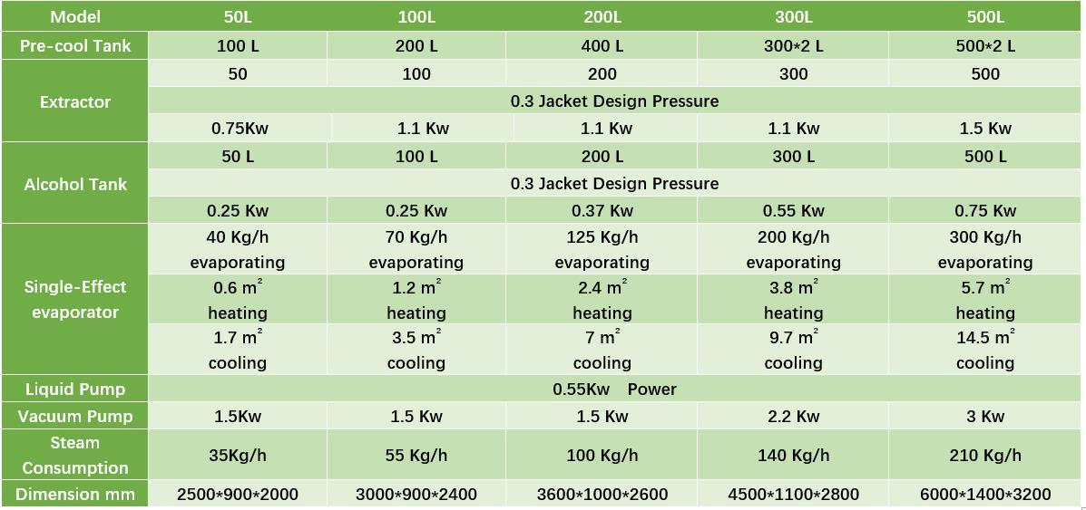 plant-oil-alchohol-extraction-machine-parameter