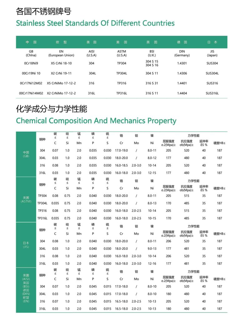 Stainless Steel Tank Manufacturing Material