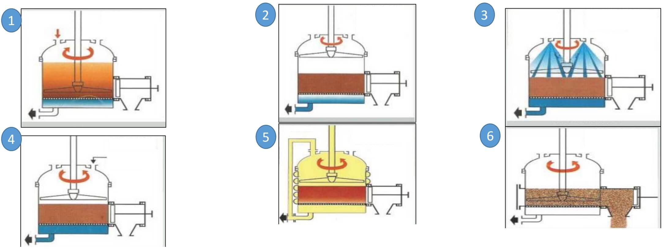 Agitated-Nutsche-Filter-Dryer